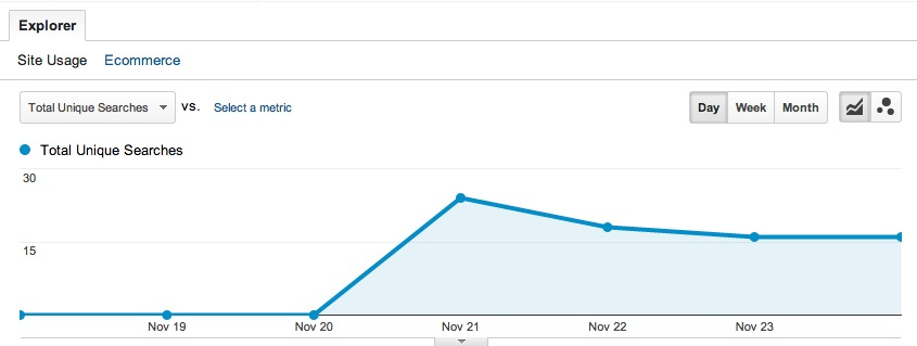 Google Analytics Site Search Graph