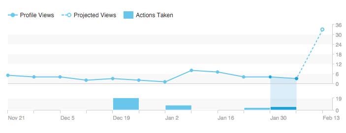 LinkedIn Views